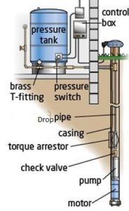 Drawing of a typical submersible well pump installation, with labeled components.