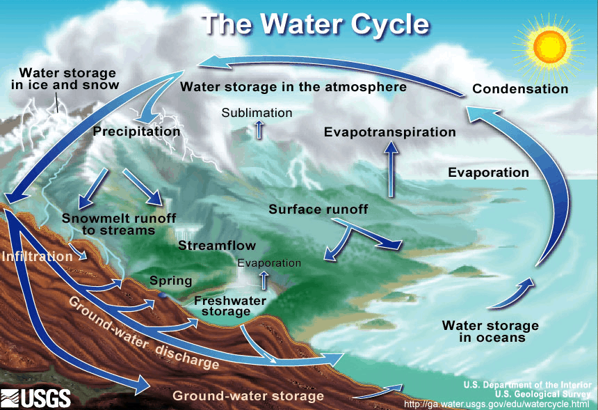 The Water Cycle as depicted by the USGS