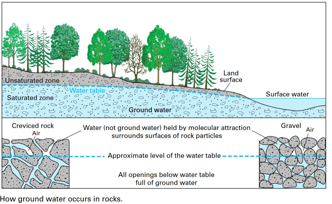 Aquifers - How ground water occurs in rocks and sand and gravel deposits